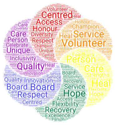 board volunteer word cloud